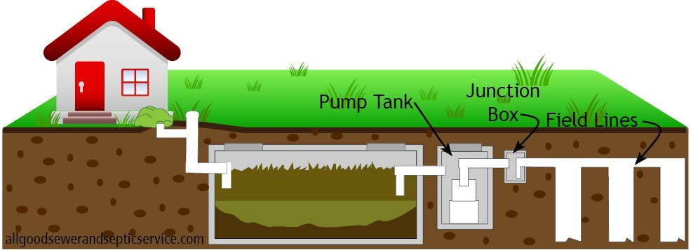 graphic explaining why alarm goes off on septic system