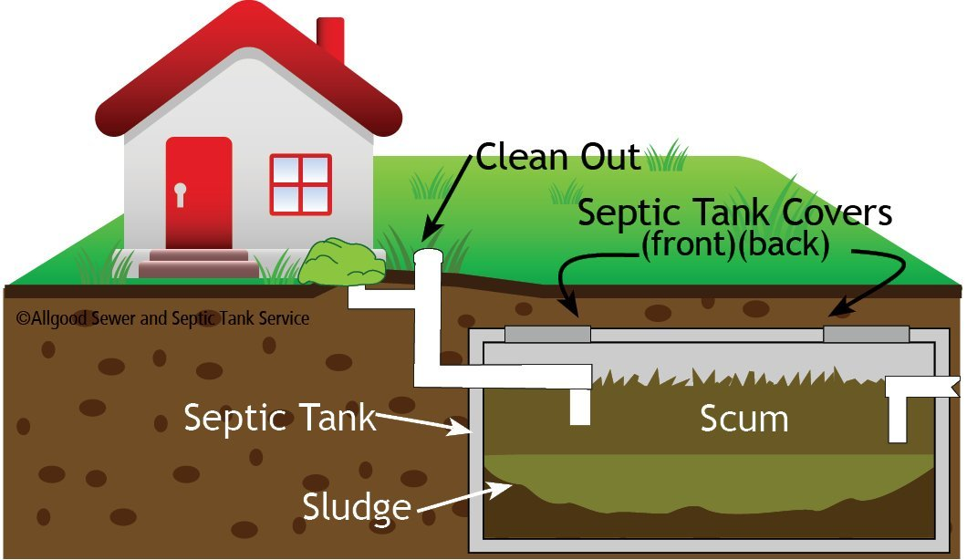 What is a septic system? graphic by Allgood Sewer and Septic Tank Service