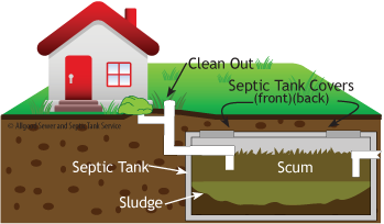 Allgood's graphic explaining what is a septic system