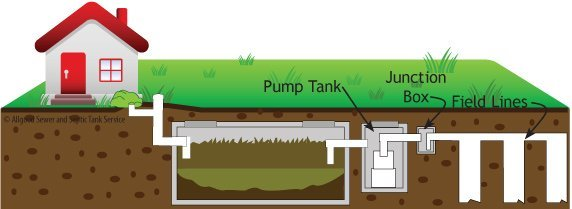 Allgood's graphic explaining what is a septic system with pump tank and junction box